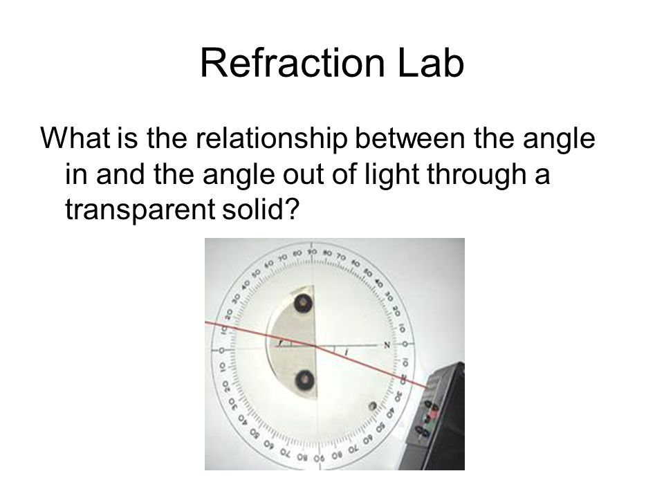 refraction of light lab
