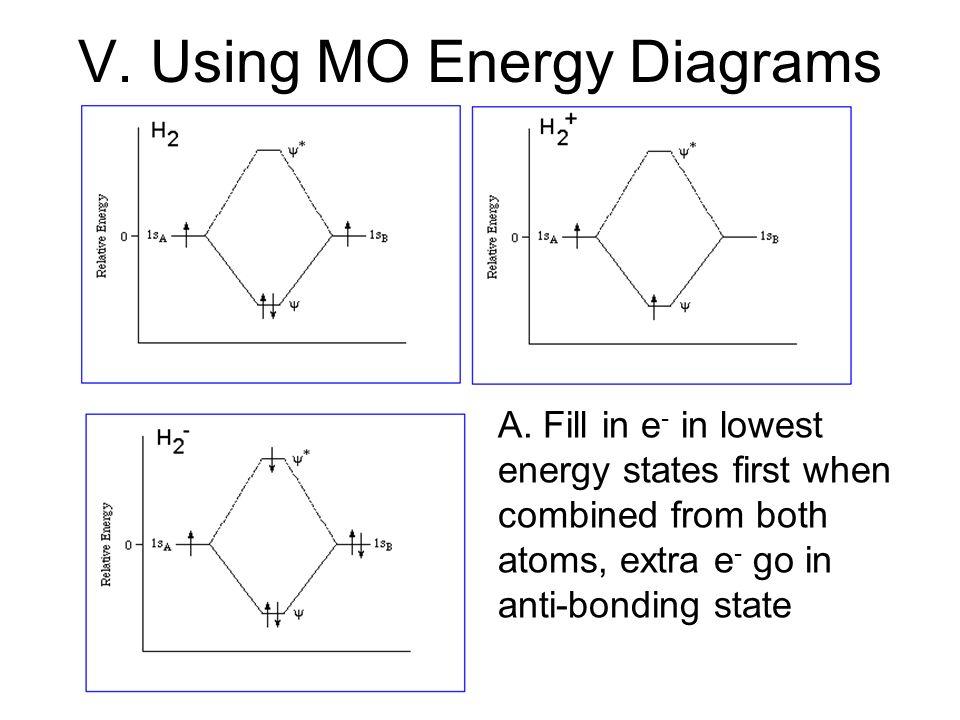 Covalent Bonding Orbitals Ppt Video Online Download