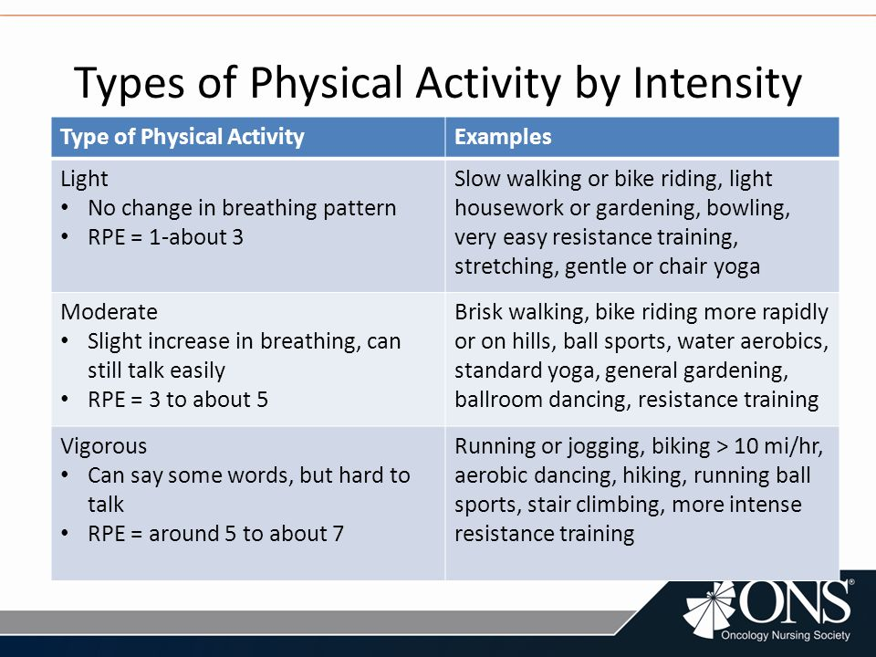 incorporating physical activity into cancer care - ppt download