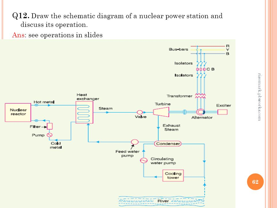 schematic diagram of nuclear power plant  how nuclear