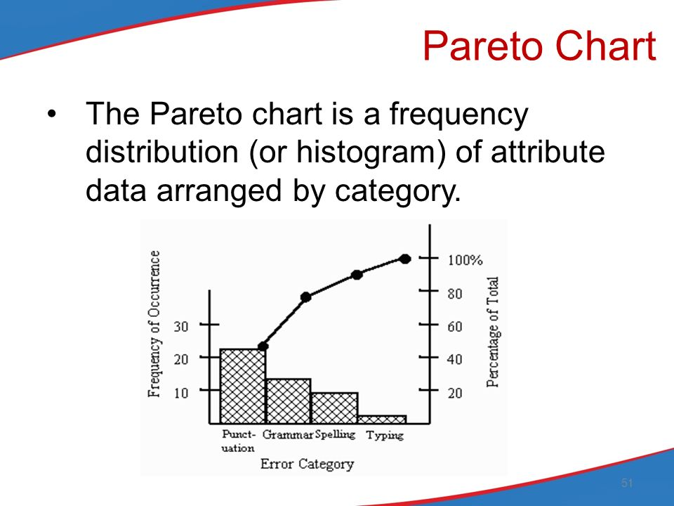 Step 4 identify priority improvement areas ppt download 51 pareto ccuart Gallery