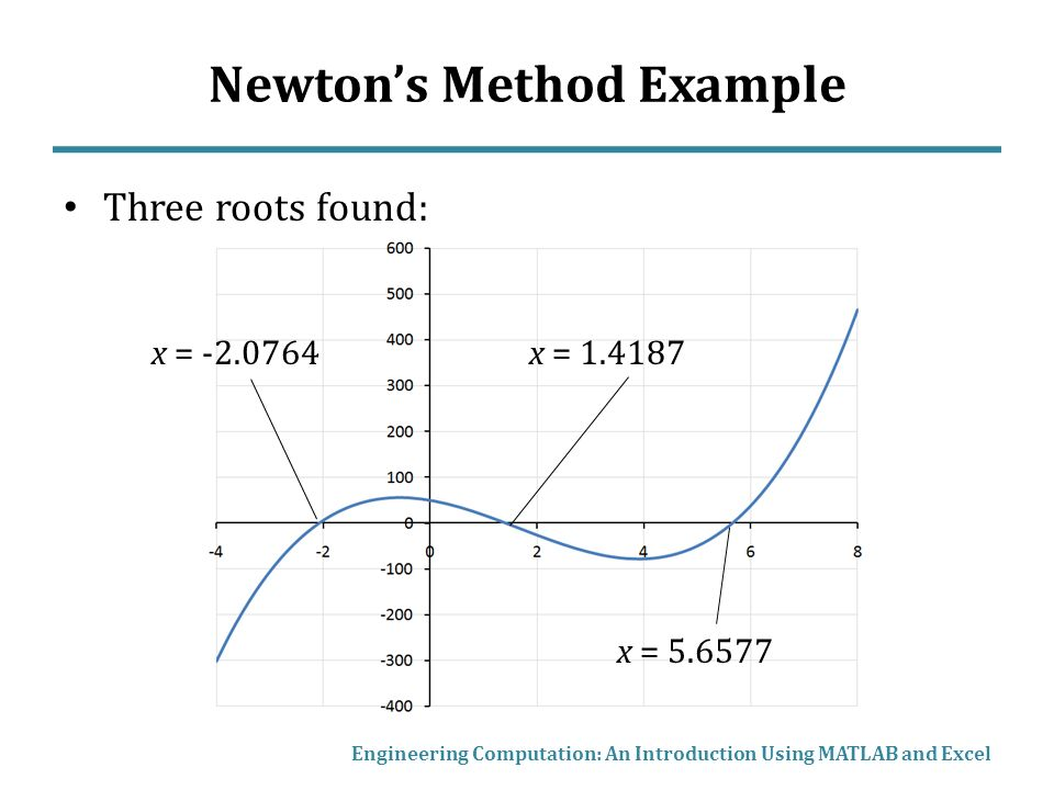 Newton's Method, Root Finding with MATLAB and Excel - ppt