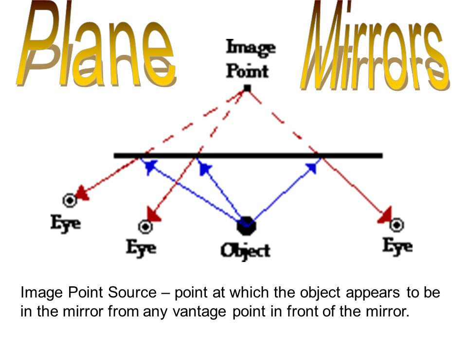 Plane Mirror A With Flat Surface