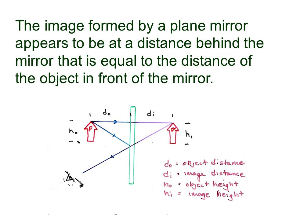 5 The Image Formed By A Plane Mirror Appears To Be At Distance Behind That Is Equal Of Object In Front