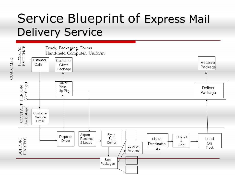 Part 4 aligning strategy service design and standards ppt service blueprint of express mail delivery service malvernweather Choice Image