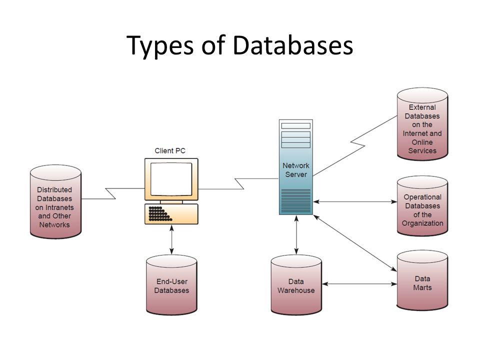 types of databases - Monza berglauf-verband com