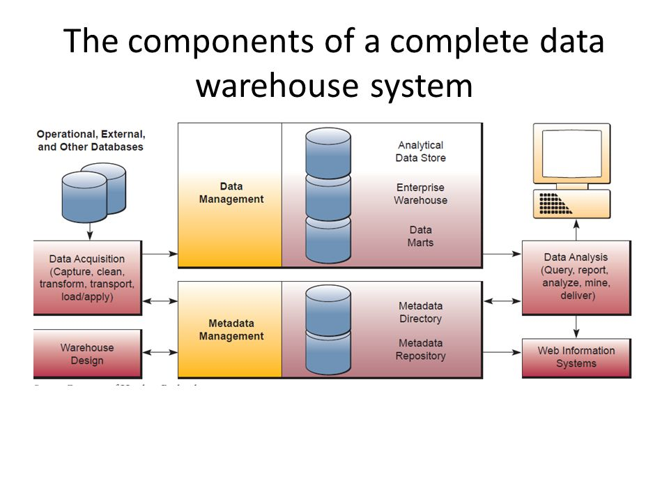 Data Resource Management Ppt Download