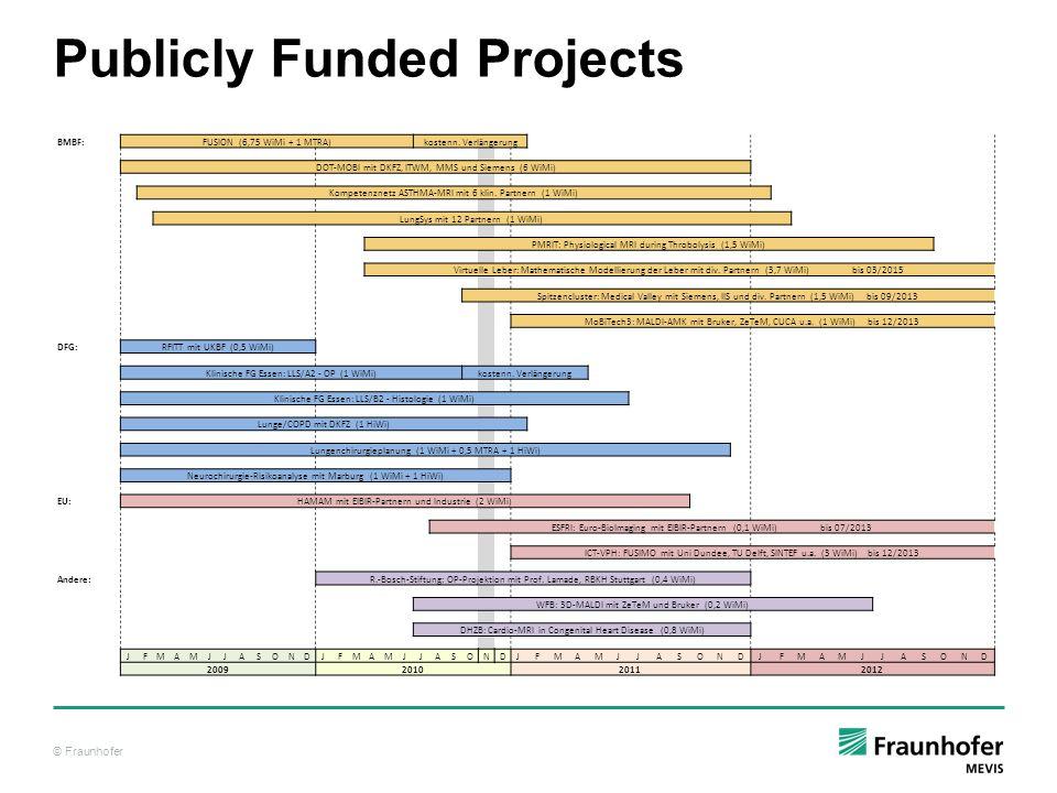 Publicly Funded Projects