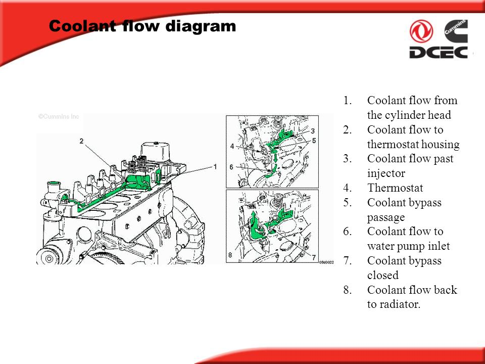 B Series Engine Training Course Ppt Download