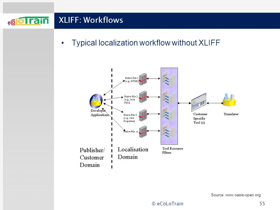 Typical localization workflow without XLIFF