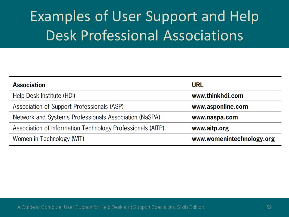 Perfect Examples Of User Support And Help Desk Professional Associations Gallery
