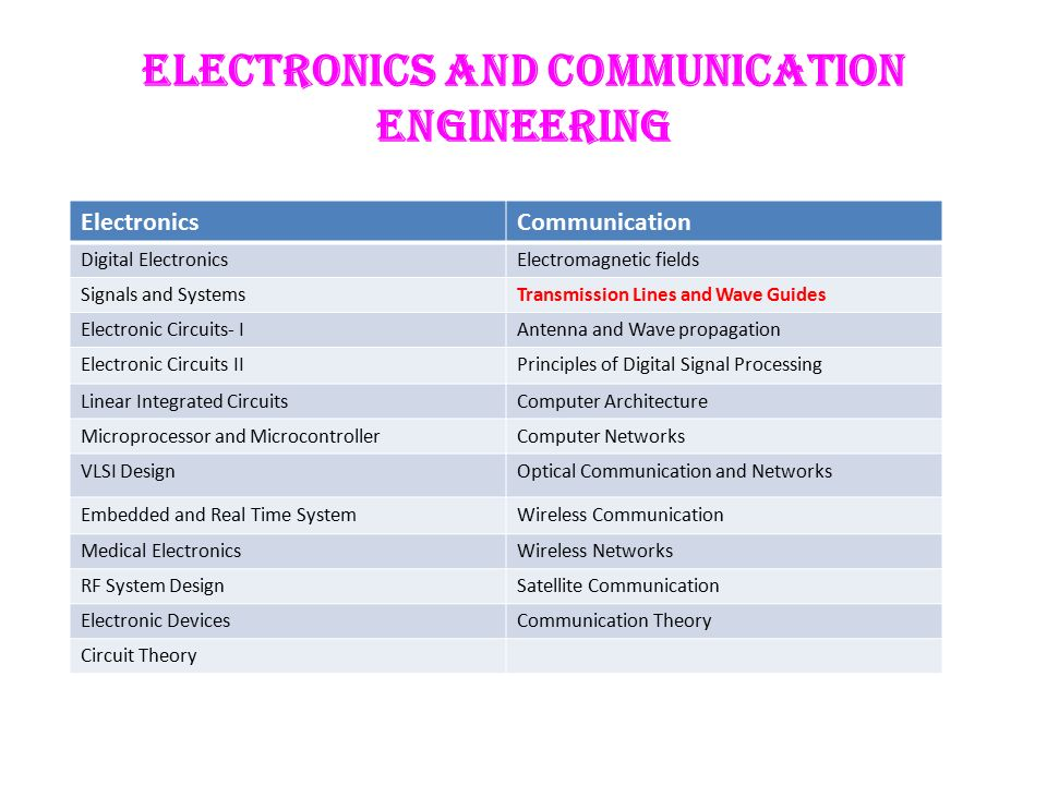 transmission lines and wave guides l t p c ppt video online download3 electronics and communication engineering digital electronics electromagnetic fields signals and systems transmission lines and wave guides