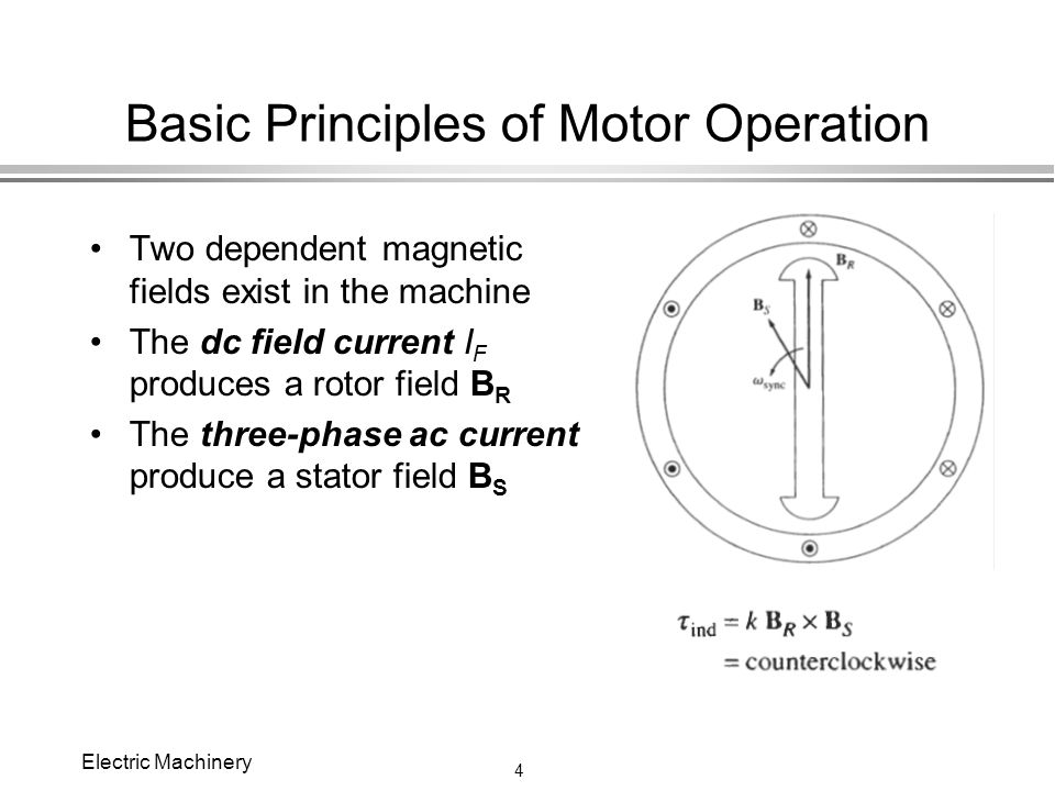 chapter 6 synchronous motors ppt video online download Small AC Motors basic principles of motor operation