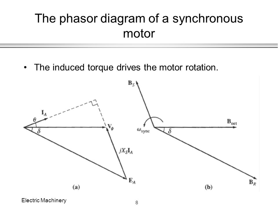 Chapter 6 synchronous motors ppt video online download the phasor diagram of a synchronous motor ccuart Image collections