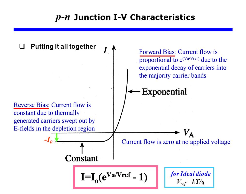P N Junction Diodes Current Flowing Through A Diode I V Pn And Its Characteristics 7