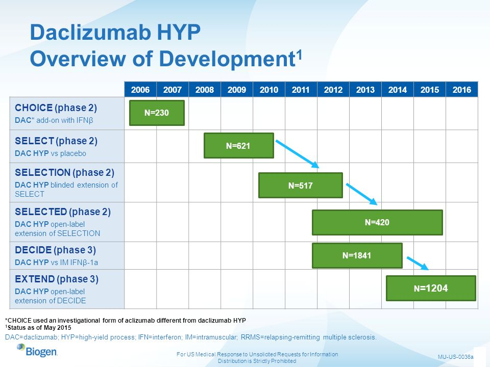 Daclizumab HYP Overview of Development1