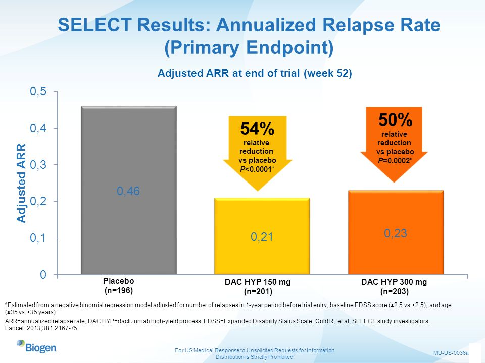 SELECT Results: Annualized Relapse Rate (Primary Endpoint)