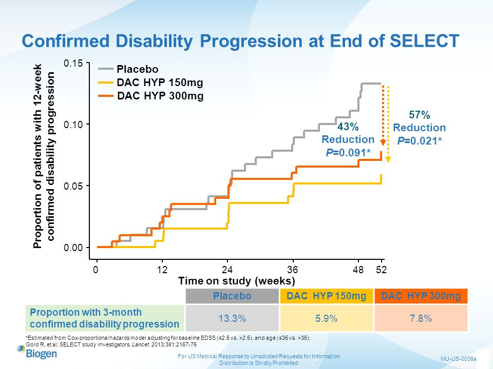 Confirmed Disability Progression at End of SELECT
