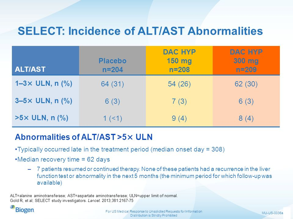 SELECT: Incidence of ALT/AST Abnormalities