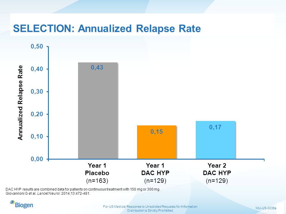 SELECTION: Annualized Relapse Rate