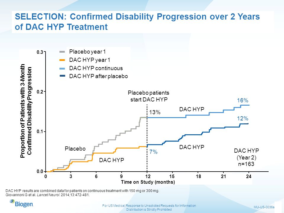 Confirmed Disability Progression Proportion of Patients with 3-Month