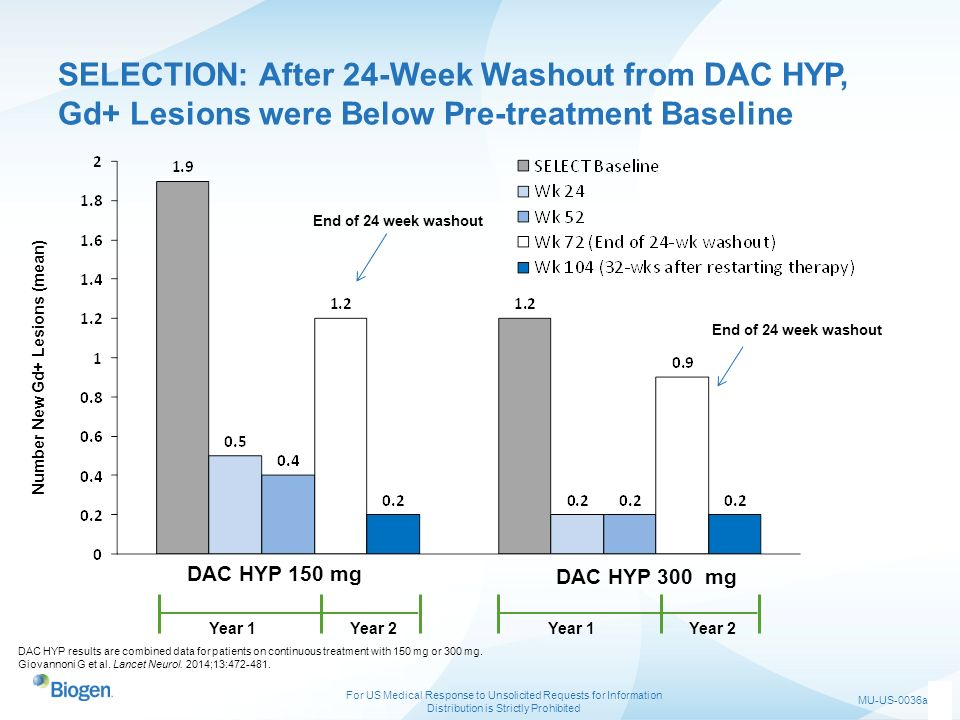 SELECTION: After 24-Week Washout from DAC HYP, Gd+ Lesions were Below Pre-treatment Baseline