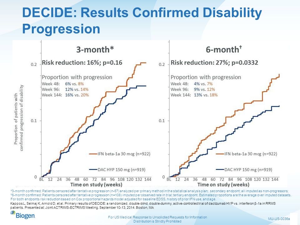 DECIDE: Results Confirmed Disability Progression