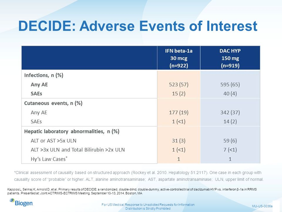 DECIDE: Adverse Events of Interest