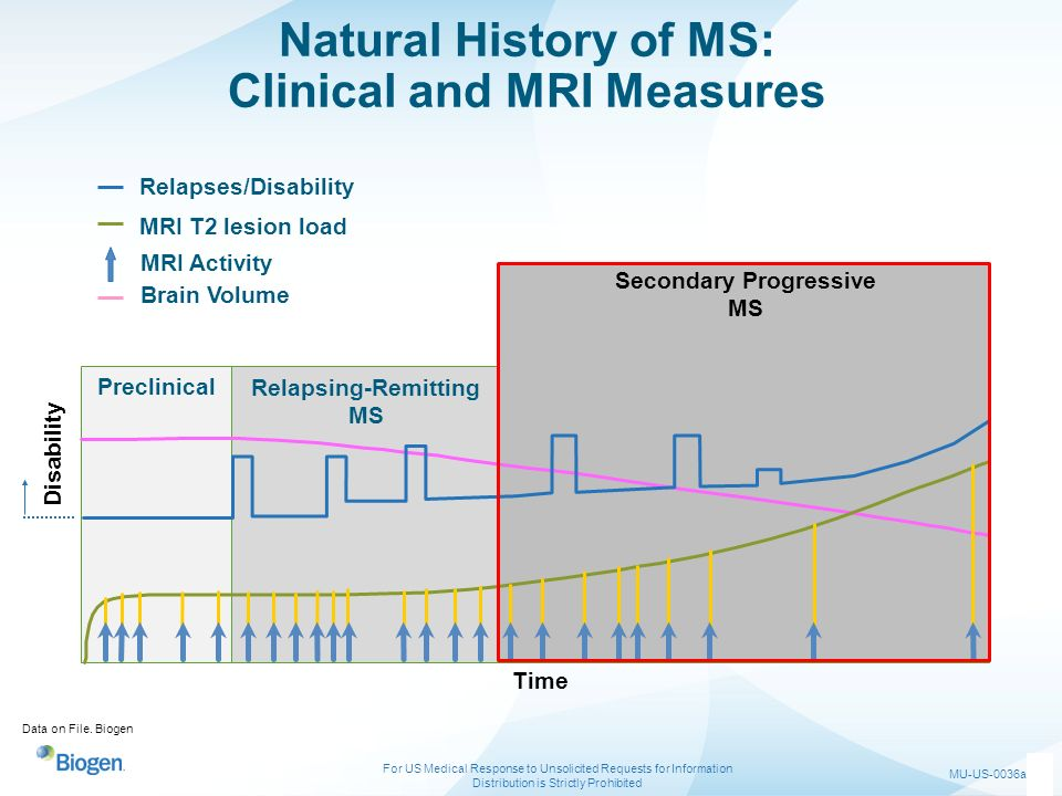 Natural History of MS: Clinical and MRI Measures