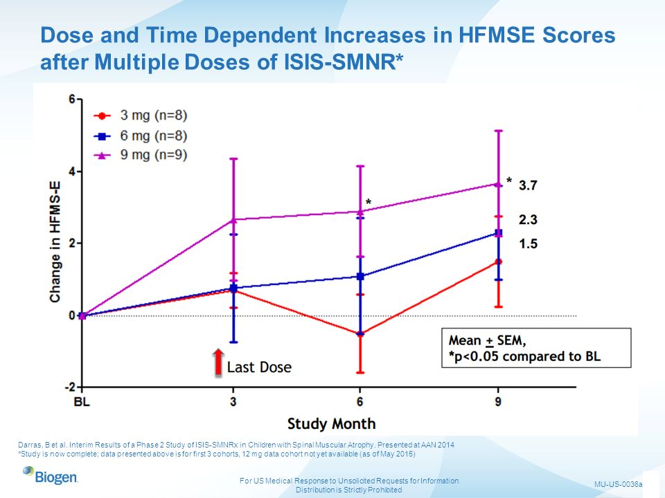Dose and Time Dependent Increases in HFMSE Scores after Multiple Doses of ISIS-SMNR*