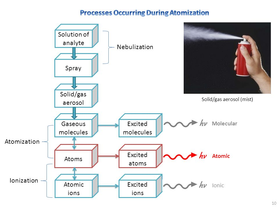 Processes Occurring During Atomization