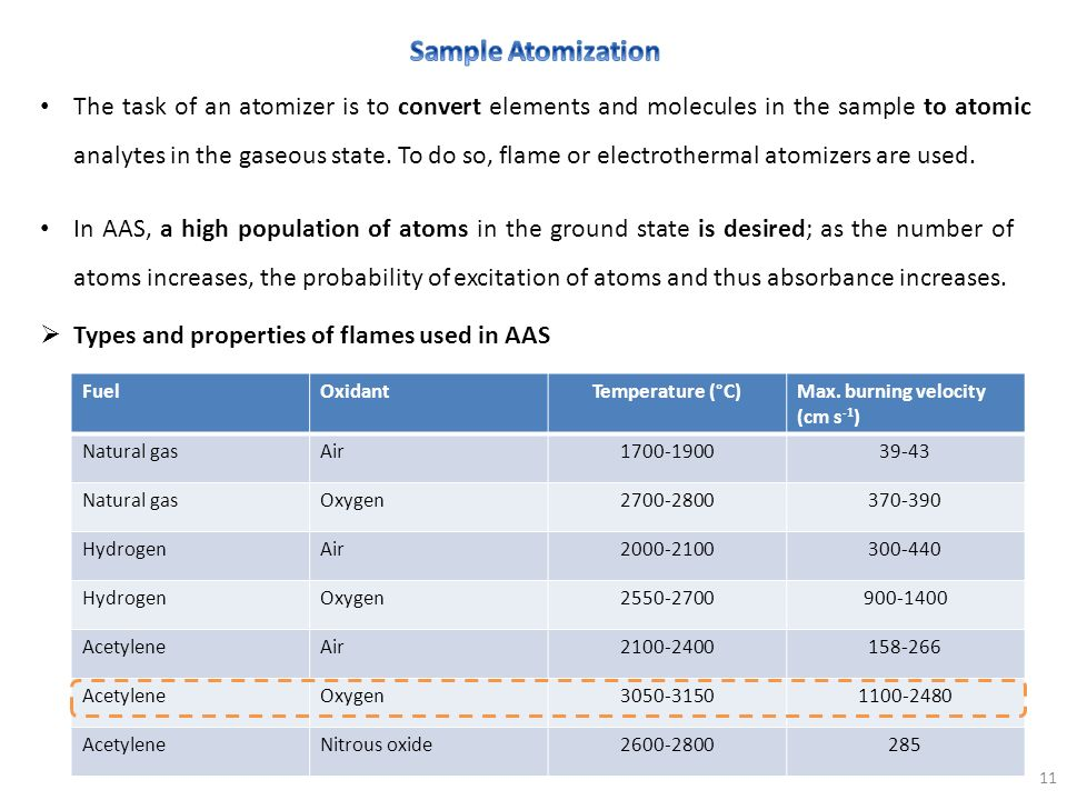 Sample Atomization