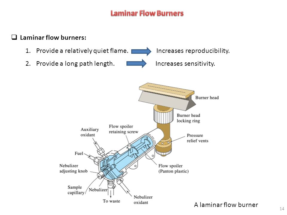 Laminar Flow Burners Laminar flow burners:
