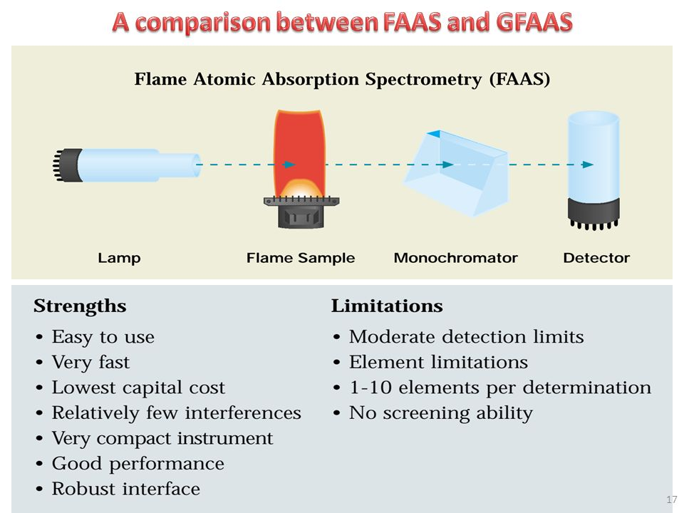 A comparison between FAAS and GFAAS