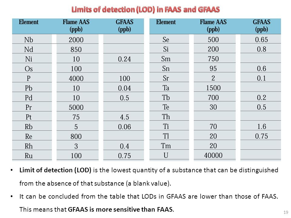 Limits of detection (LOD) in FAAS and GFAAS