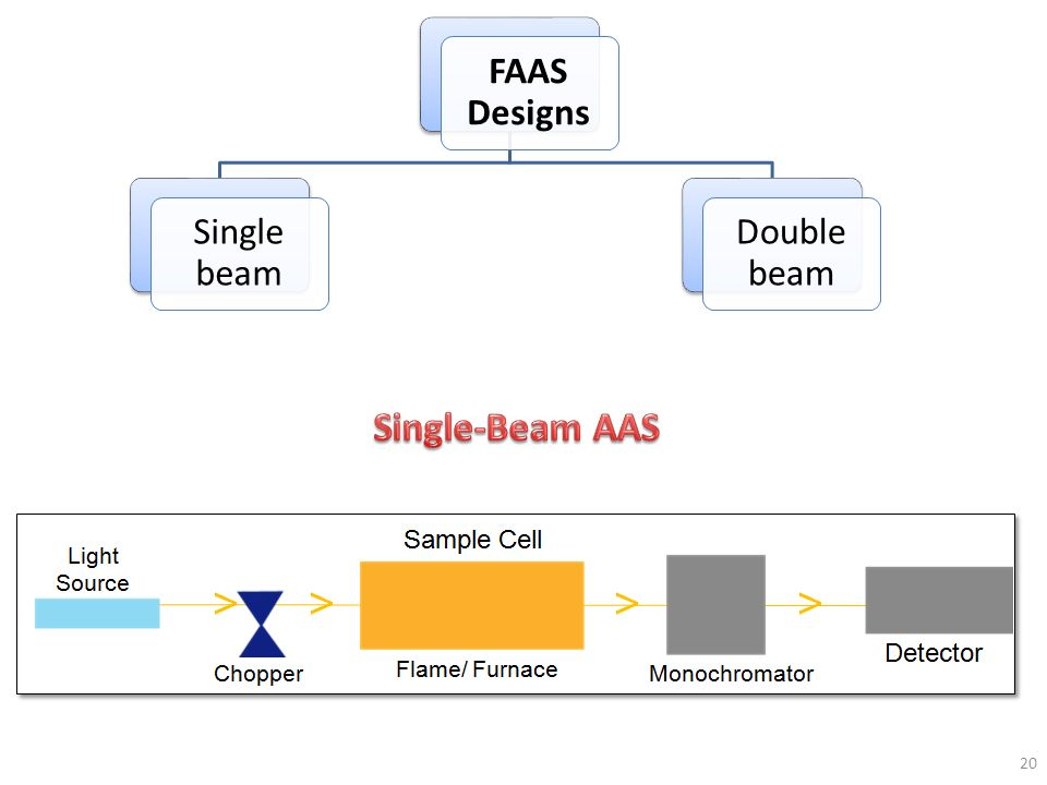 FAAS Designs Single beam Double beam Single-Beam AAS