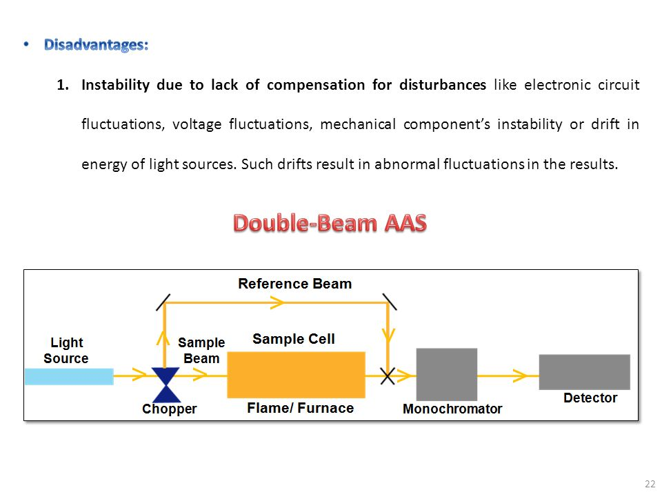 Double-Beam AAS Disadvantages: