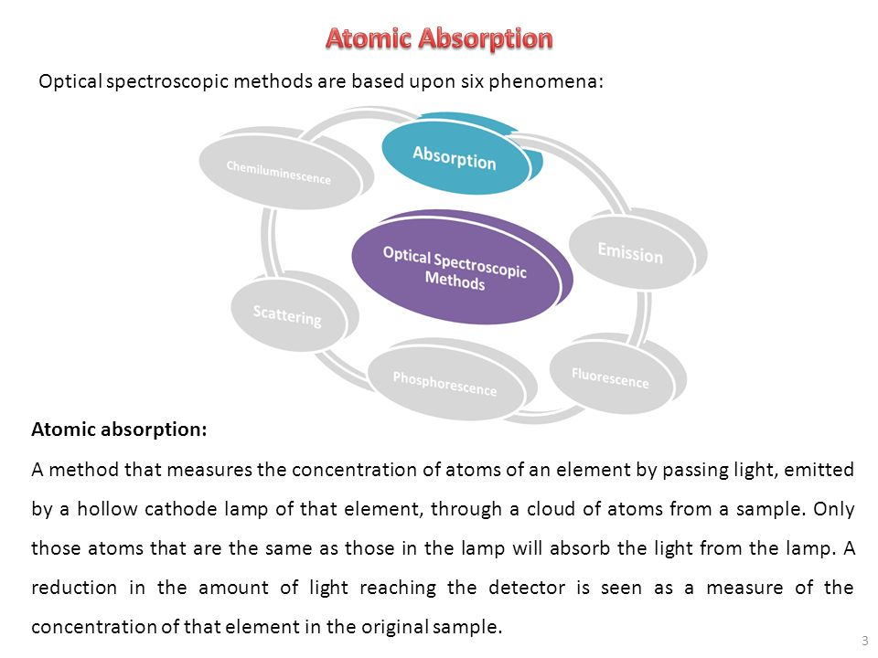 Atomic Absorption Optical spectroscopic methods are based upon six phenomena: Atomic absorption:
