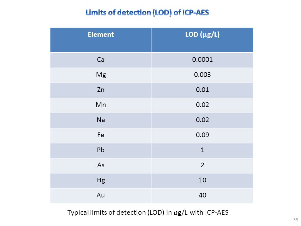 Typical limits of detection (LOD) in g/L with ICP-AES