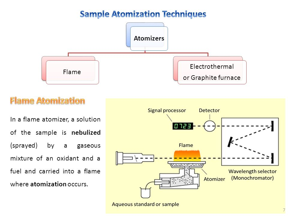 Sample Atomization Techniques