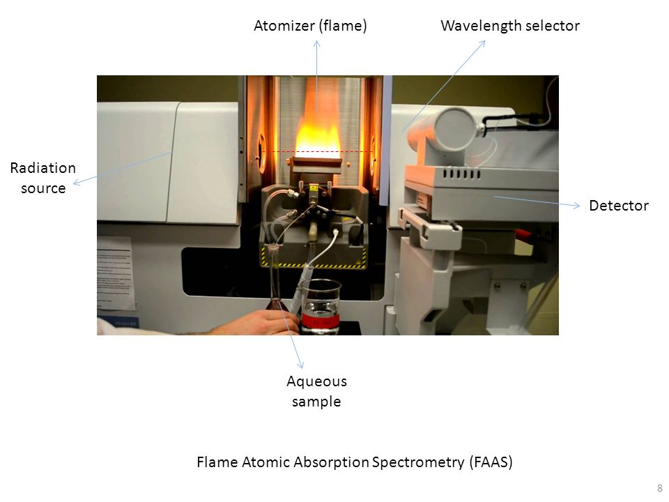 Flame Atomic Absorption Spectrometry (FAAS)