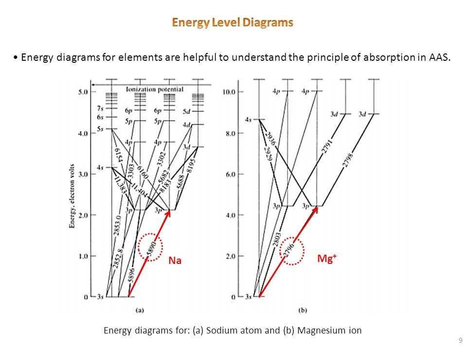 Energy diagrams for: (a) Sodium atom and (b) Magnesium ion