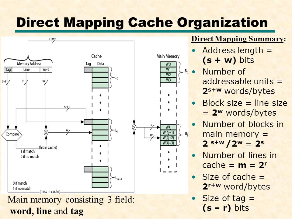Chapter 4: MEMORY Cache Memory. - ppt video online download on memory associations, memory animation, memory architecture, memory network, memory construction, memory testing,