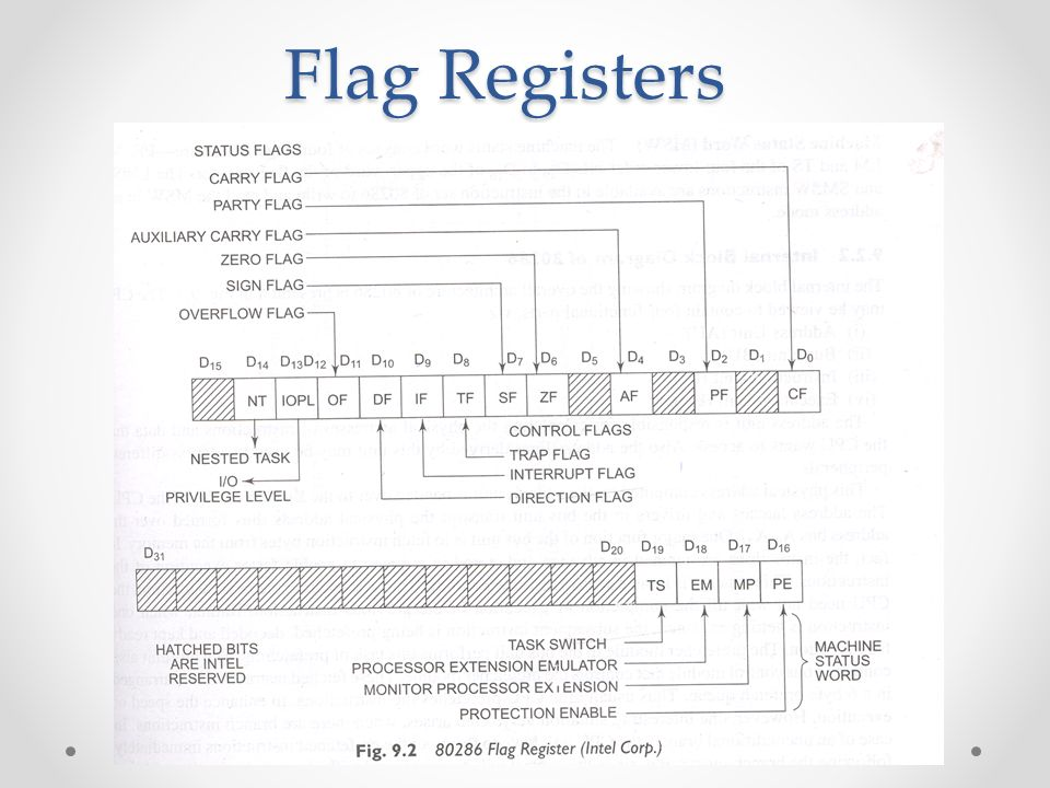 Architecture of Microprocessor - ppt video online downloadSlidePlayer