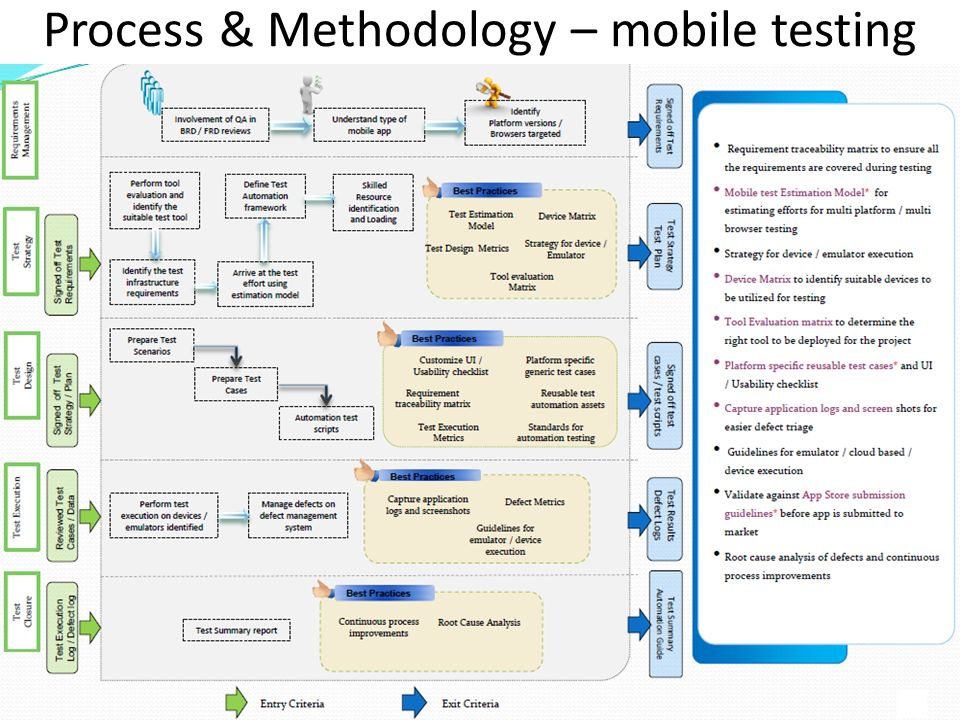 Basics of testing mobile apps - ppt download