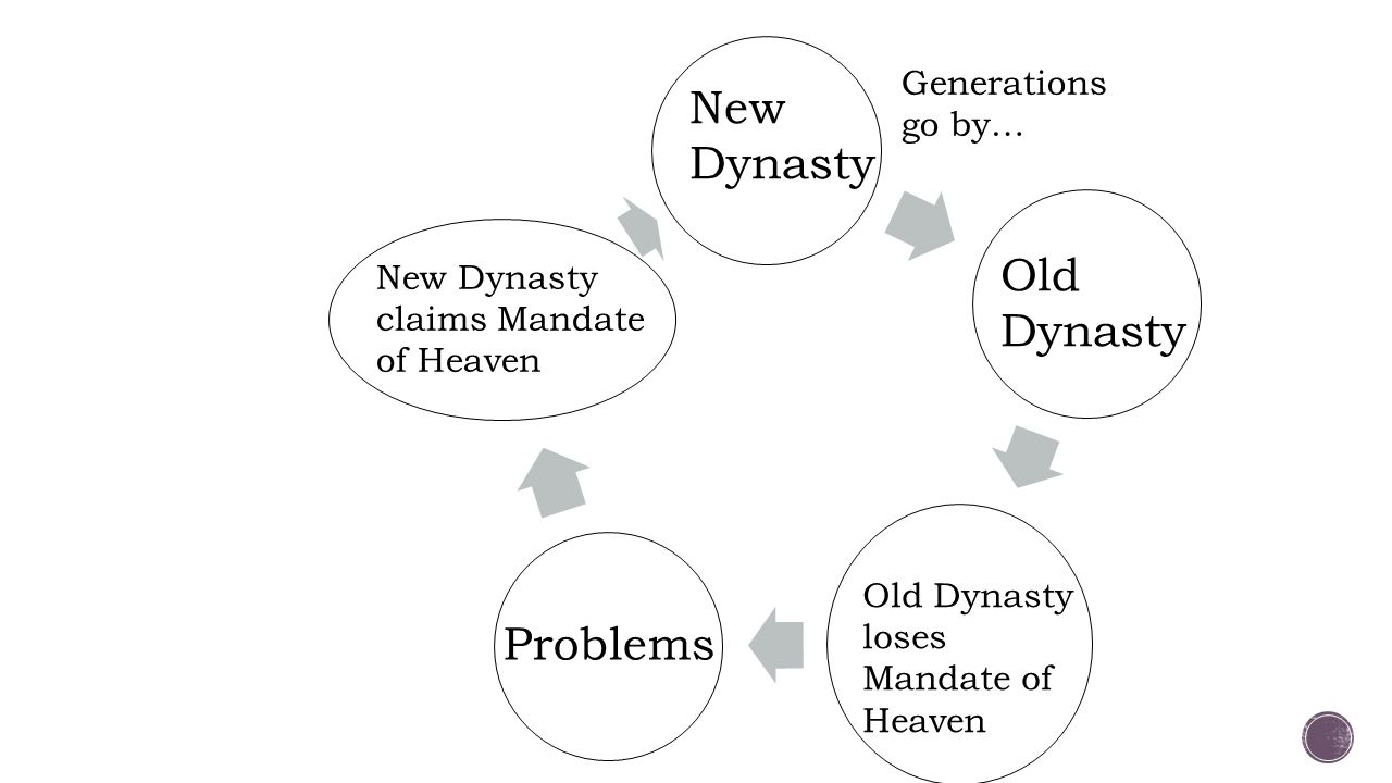 New Dynasty Old Dynasty Problems Generations go by…