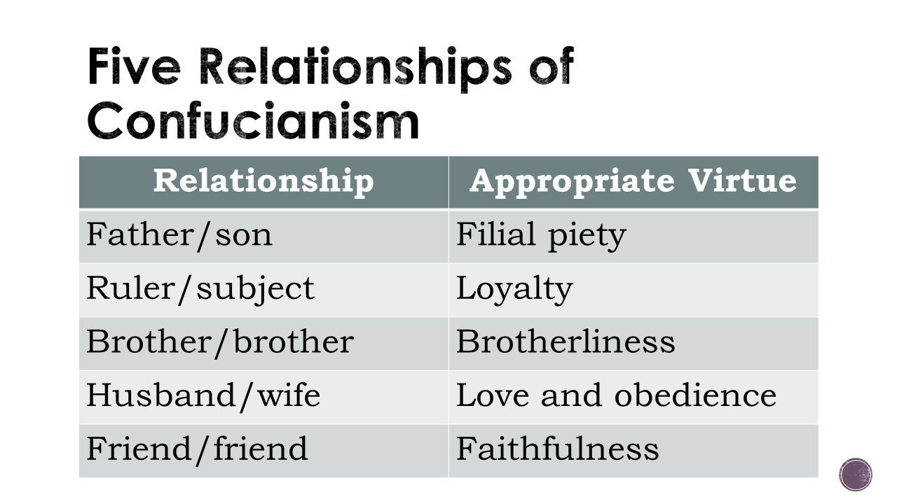 Five Relationships of Confucianism