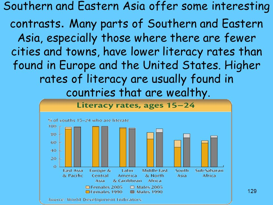 Southern and Eastern Asia offer some interesting contrasts