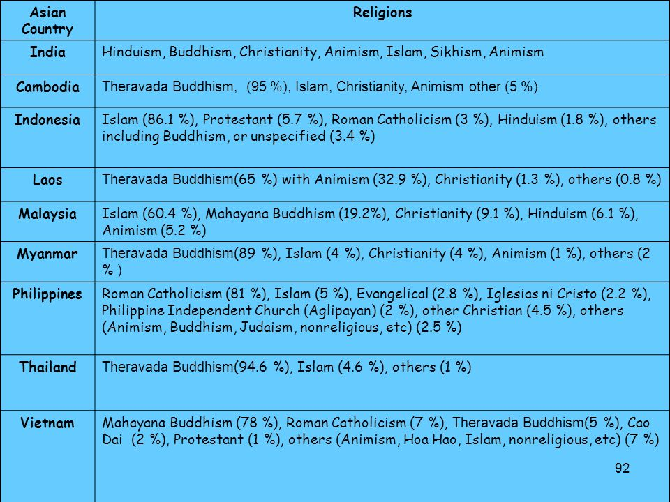 Asian Country Religions. India. Hinduism, Buddhism, Christianity, Animism, Islam, Sikhism, Animism.