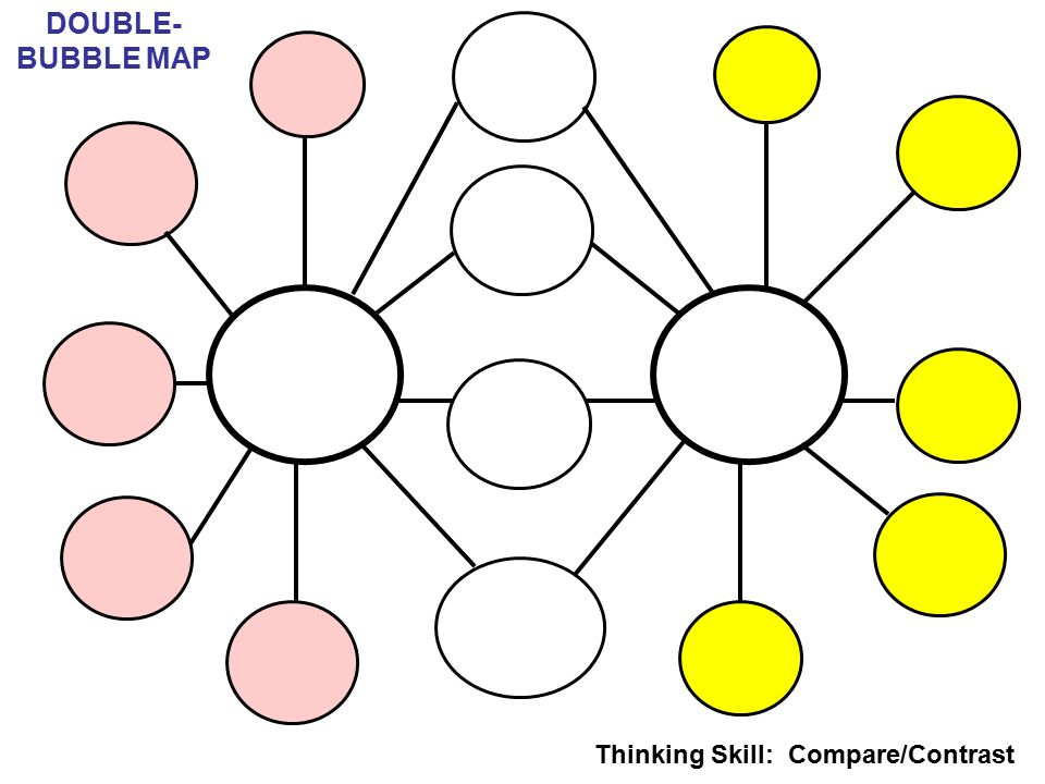 4 DOUBLE BUBBLE MAP Thinking Skill Compare Contrast